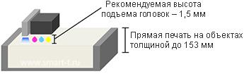 Mimaki UJF-6042 MkII - печать на материалах толщиной до 153 мм