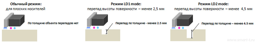 Mimaki UJF-6042 MkII - режим LD mode